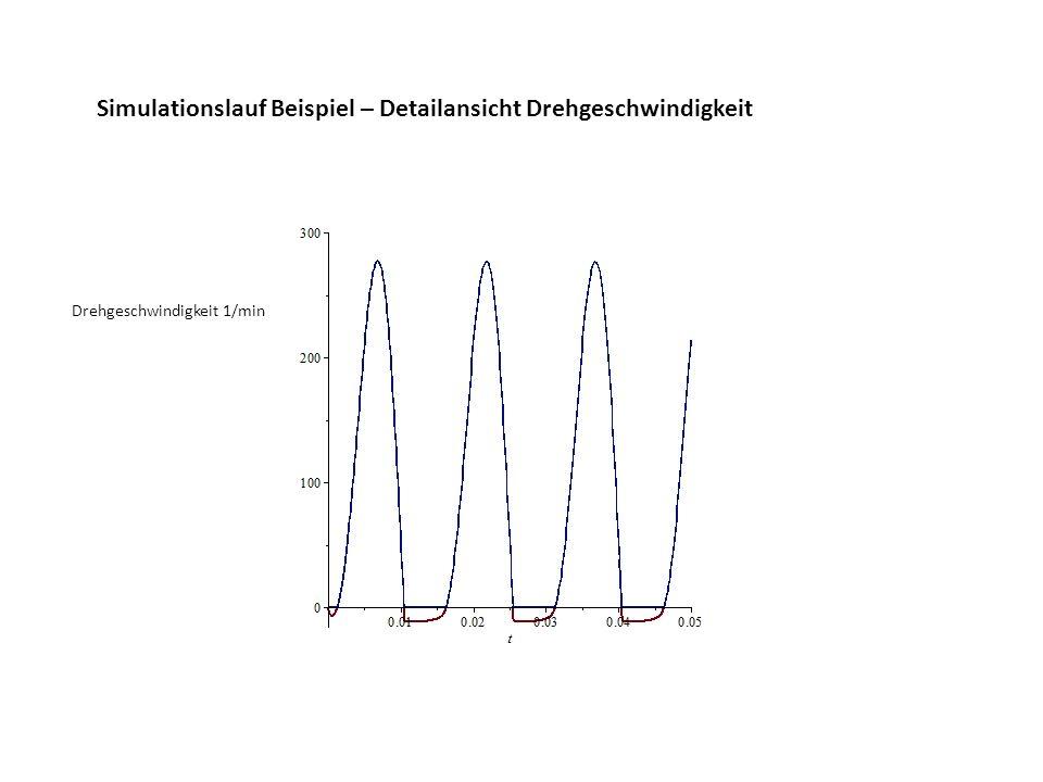 Simulationslauf Beispiel – Detailansicht Drehgeschwindigkeit