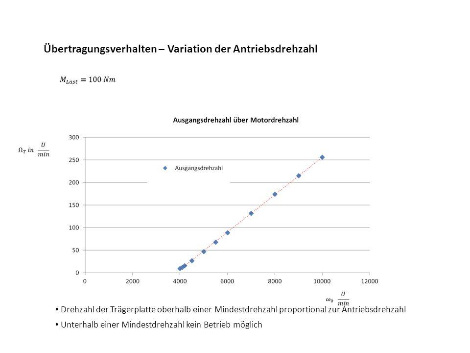 Übertragungsverhalten – Variation der Antriebsdrehzahl