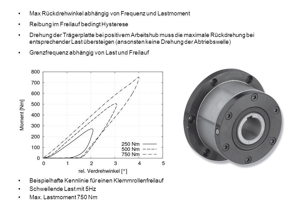 Max Rückdrehwinkel abhängig von Frequenz und Lastmoment