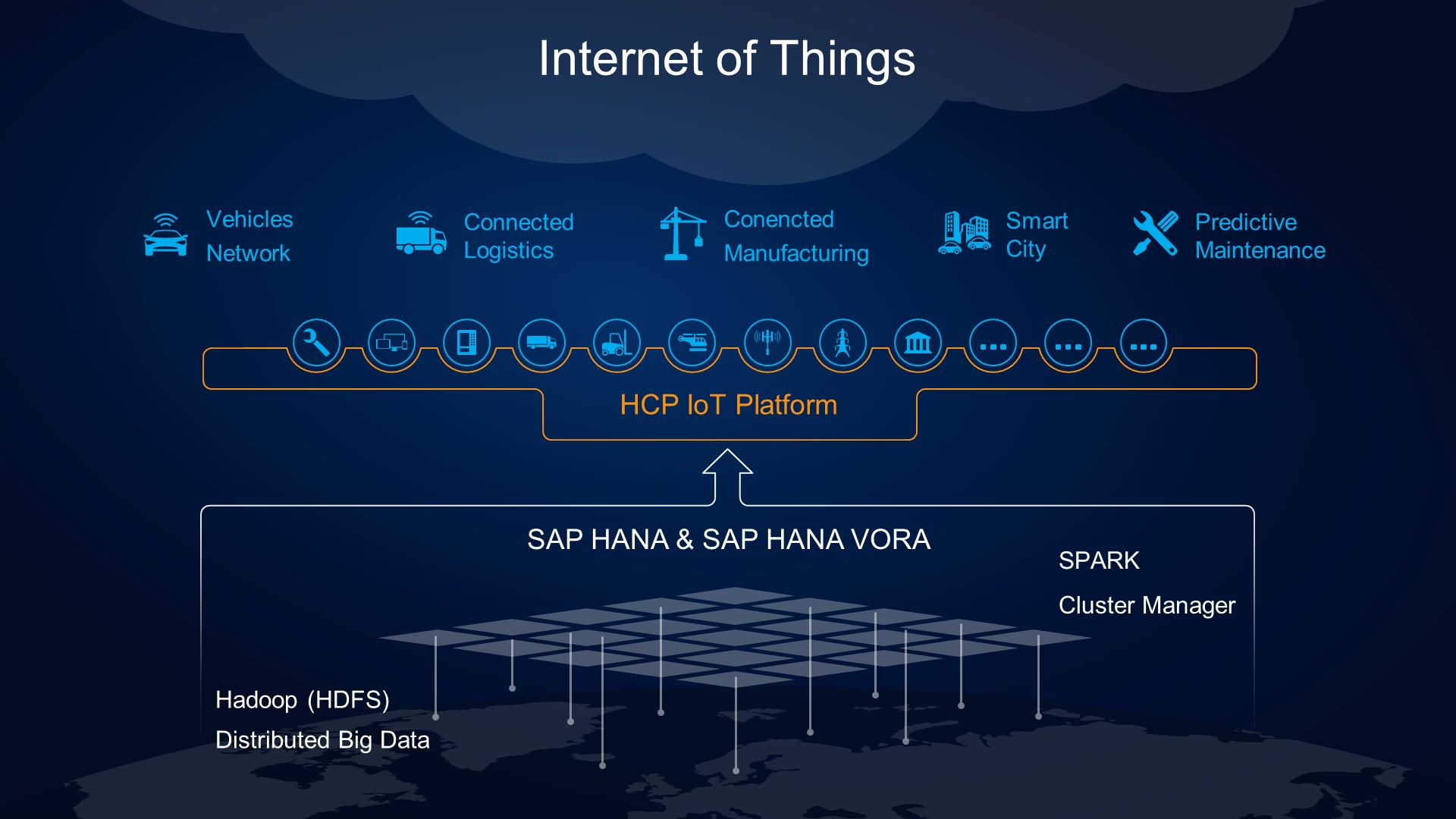 Internet of Things HCP IoT Platform SAP HANA & SAP HANA VORA SPARK