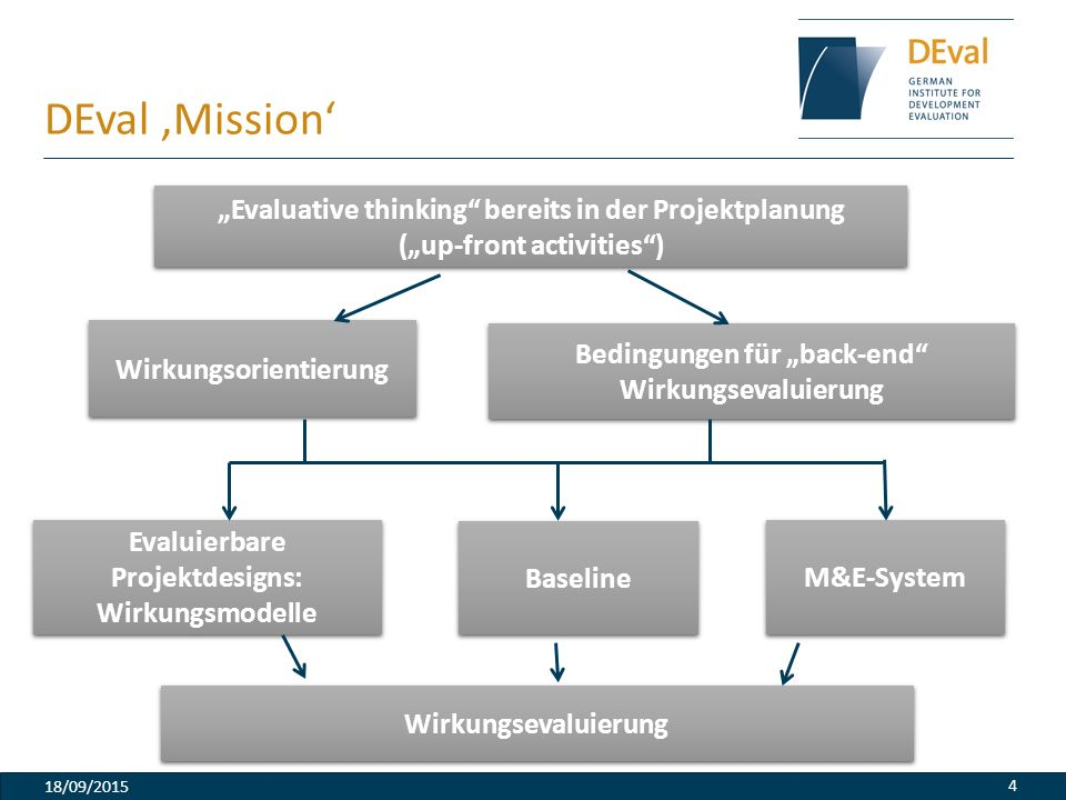 "DEval 'Mission' ""Evaluative thinking bereits in der Projektplanung"