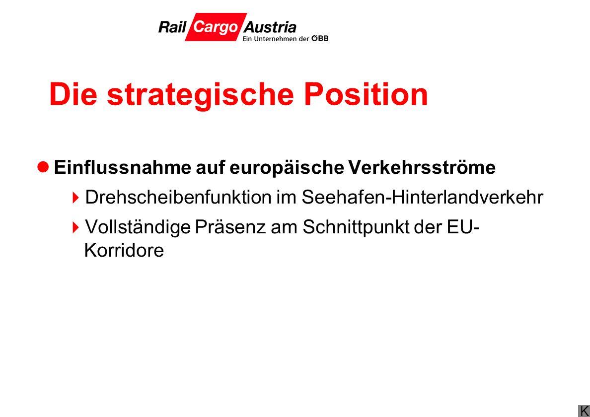 Die strategische Position