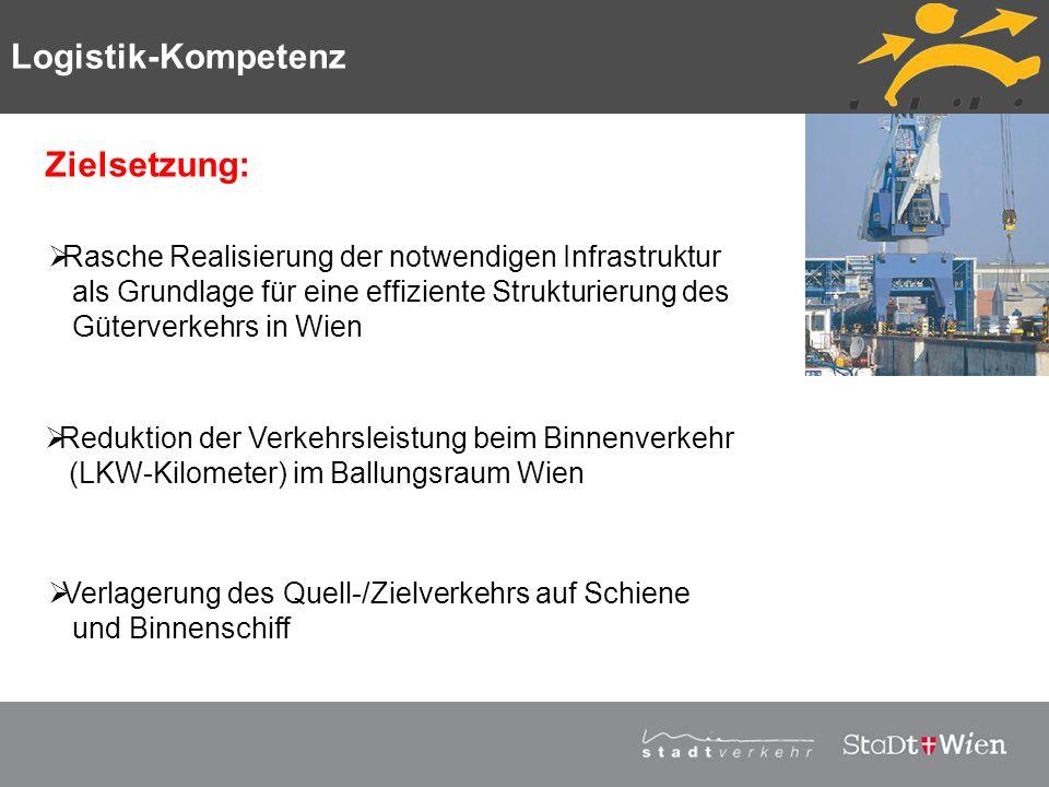 Logistik-Kompetenz Zielsetzung: