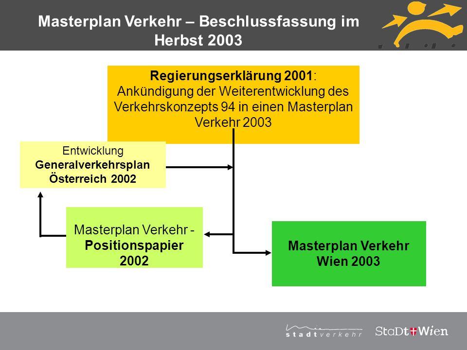 Masterplan Verkehr – Beschlussfassung im Herbst 2003