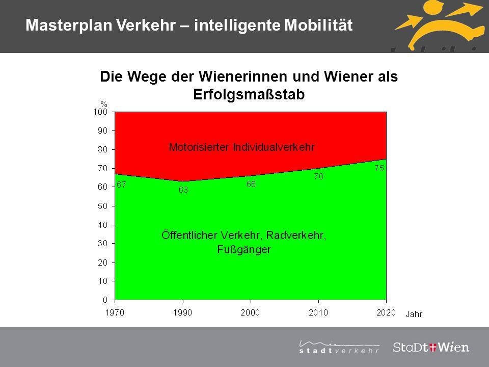 Die Wege der Wienerinnen und Wiener als Erfolgsmaßstab