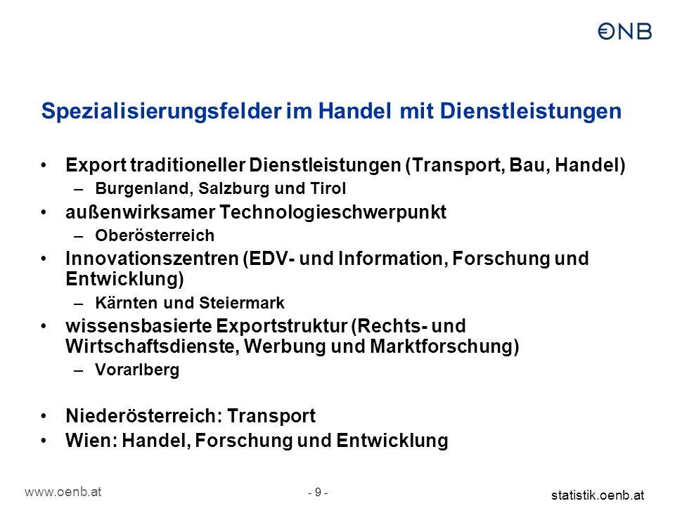 Spezialisierungsfelder im Dienstleistungsexport