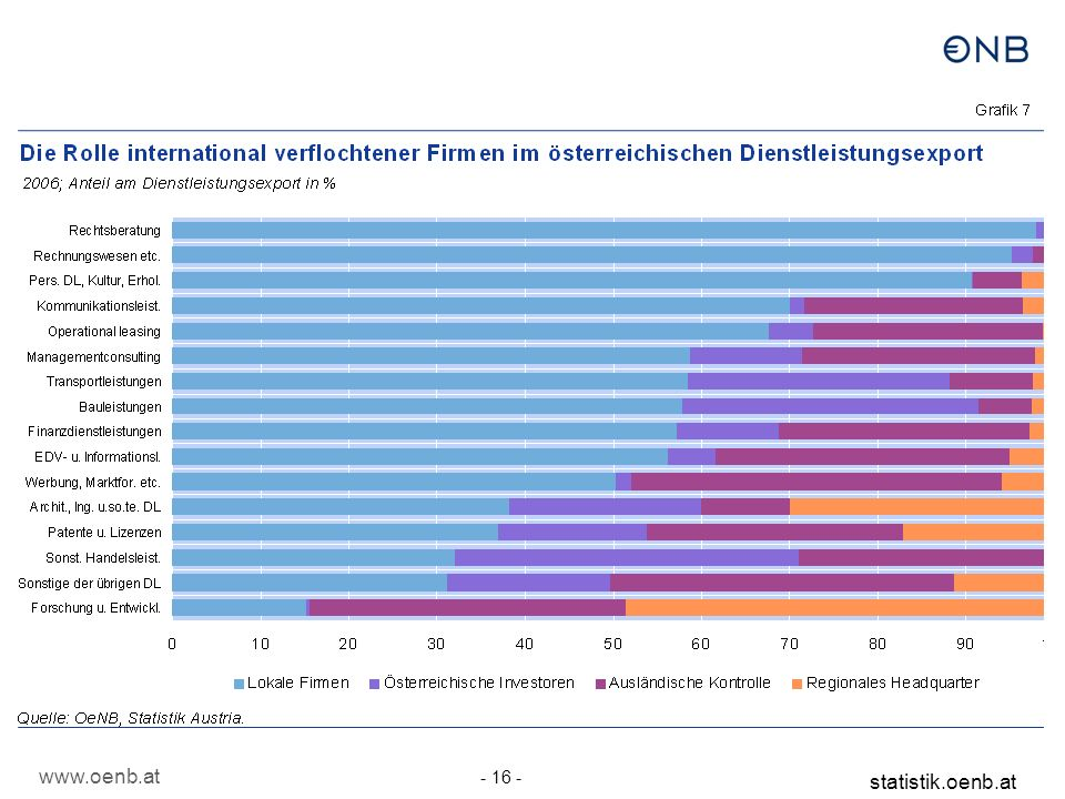 Wer dominiert Österreichs Handel mit Dienstleistungen