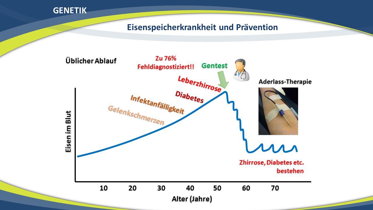Eisenspeicherkrankheit und Prävention Zu 76% Fehldiagnostiziert!!