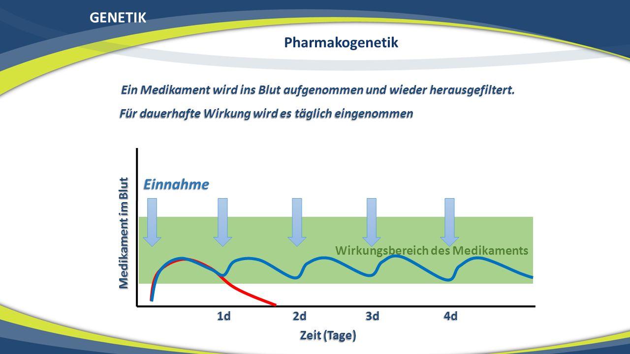 GENETIK Pharmakogenetik Einnahme