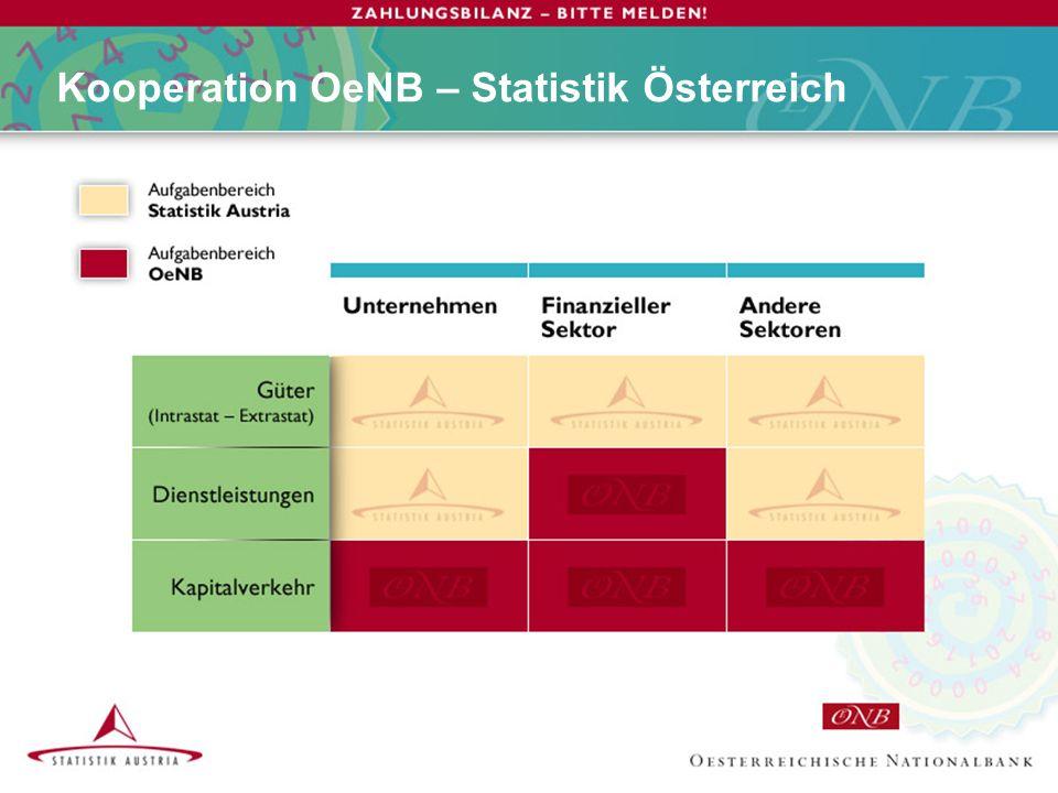 Kooperation OeNB – Statistik Österreich