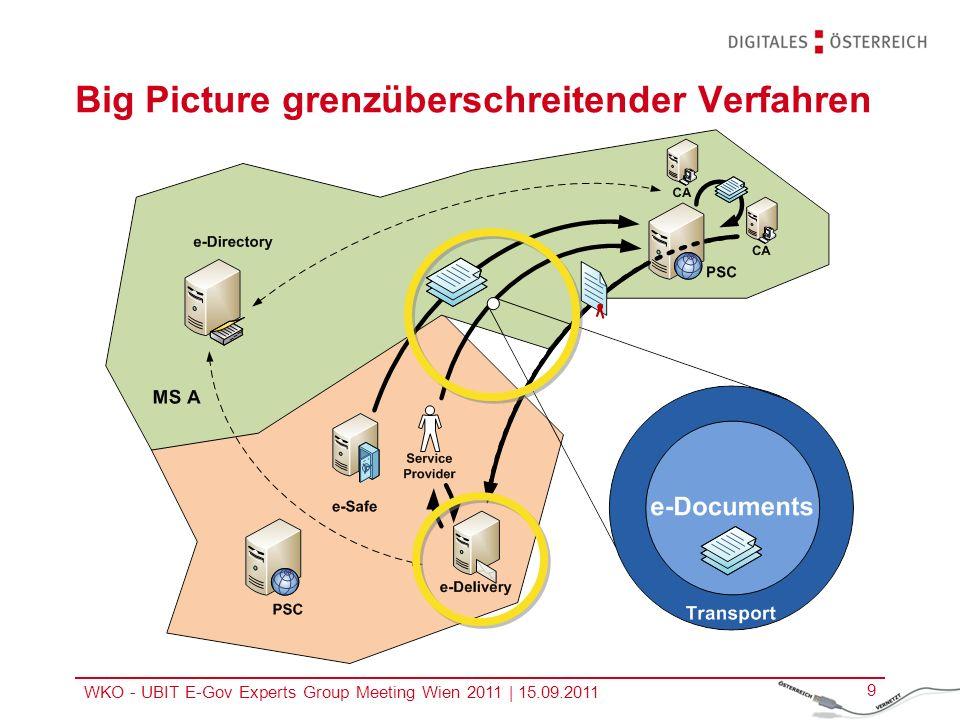 Big Picture grenzüberschreitender Verfahren