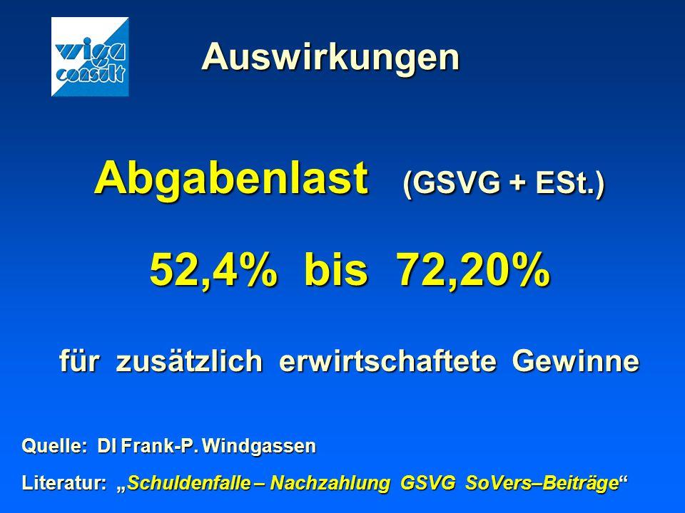 Abgabenlast (GSVG + ESt.) für zusätzlich erwirtschaftete Gewinne