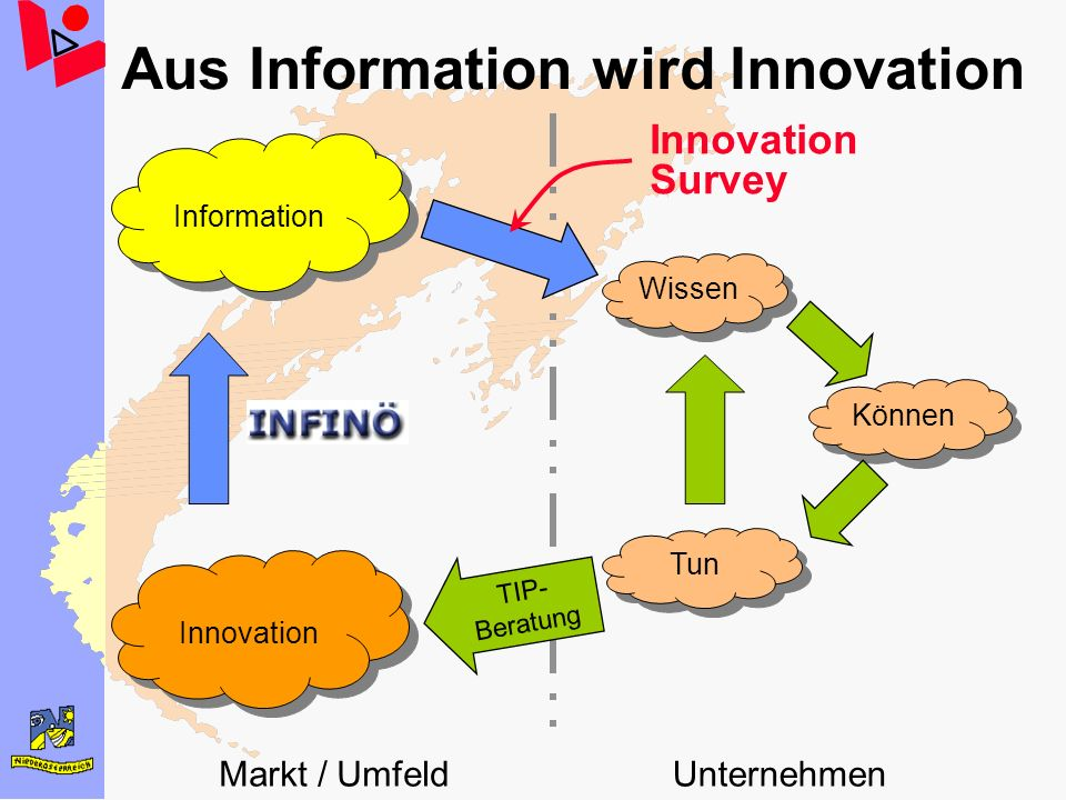 Aus Information wird Innovation