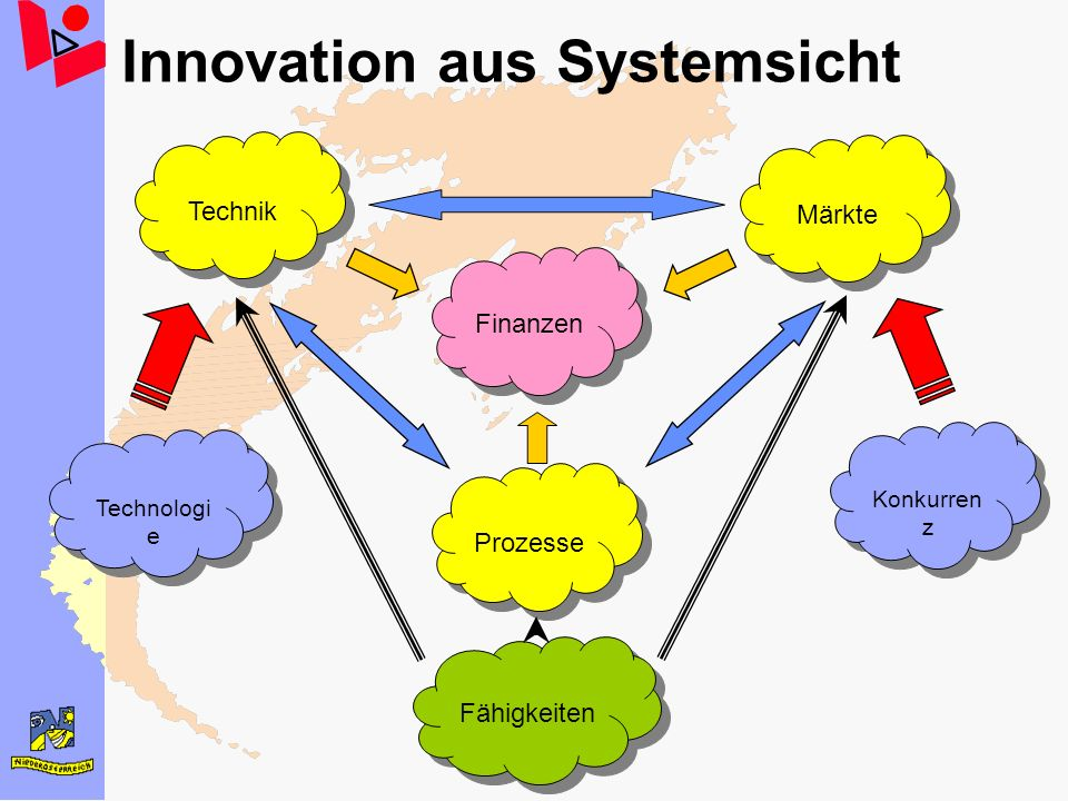 Innovation aus Systemsicht