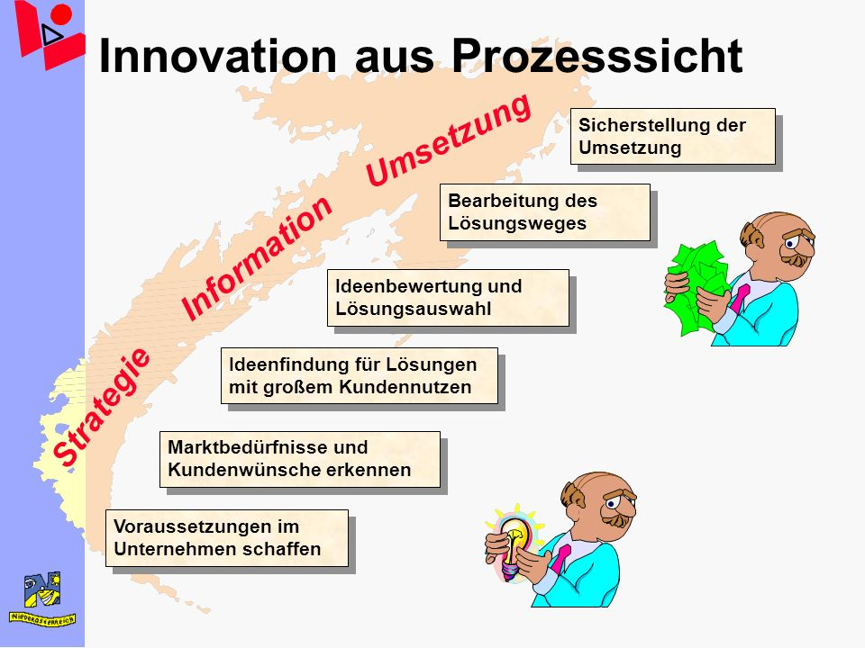 Innovation aus Prozesssicht