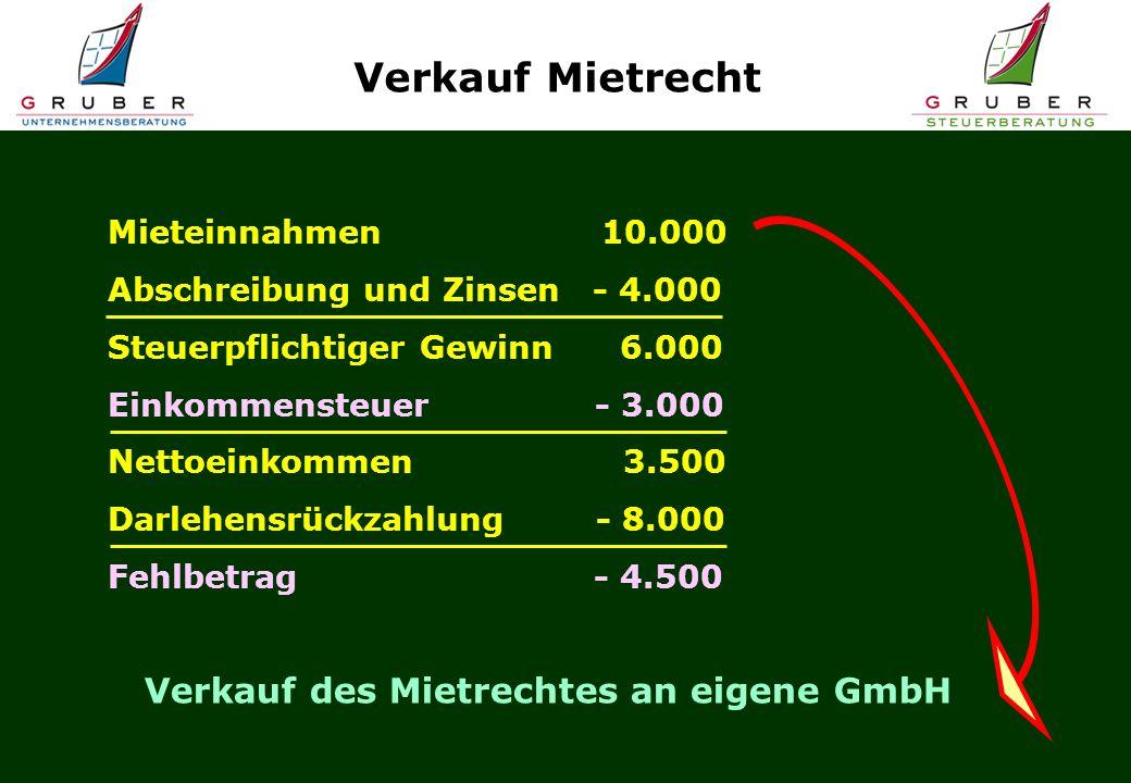 Verkauf Mietrecht Verkauf des Mietrechtes an eigene GmbH