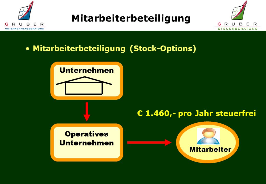 Stock options gmbh