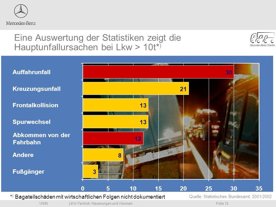 Eine Auswertung der Statistiken zeigt die Hauptunfallursachen bei Lkw > 10t*)