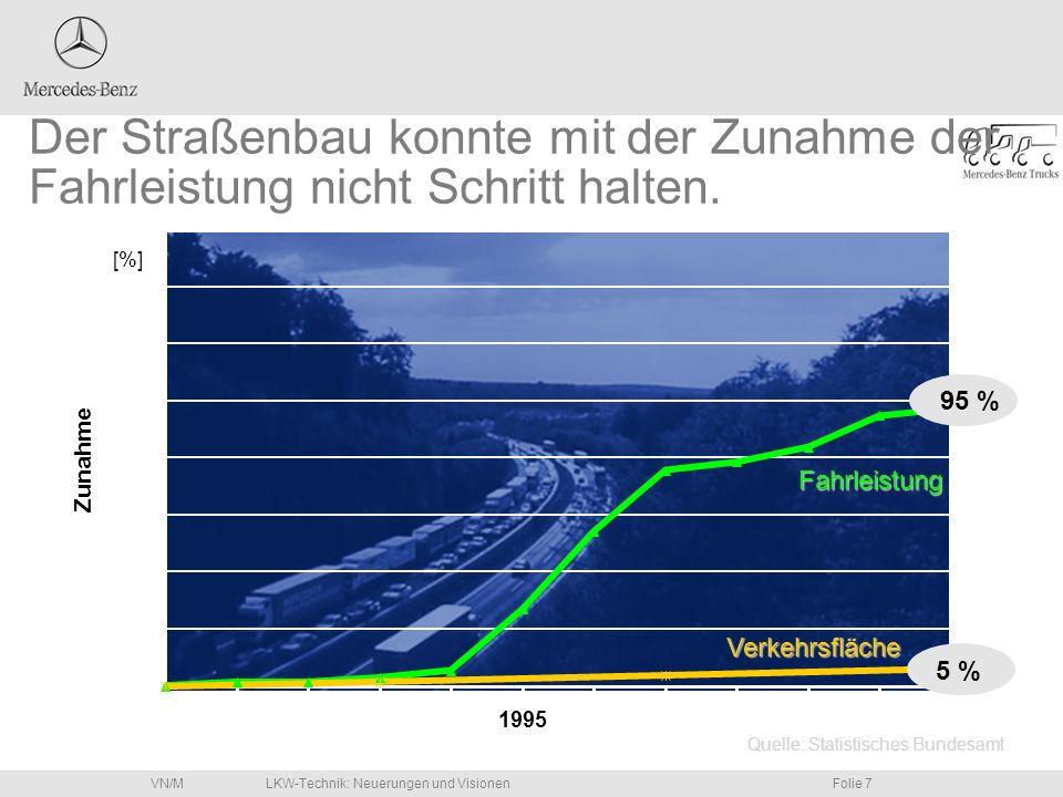 Der Straßenbau konnte mit der Zunahme der Fahrleistung nicht Schritt halten.