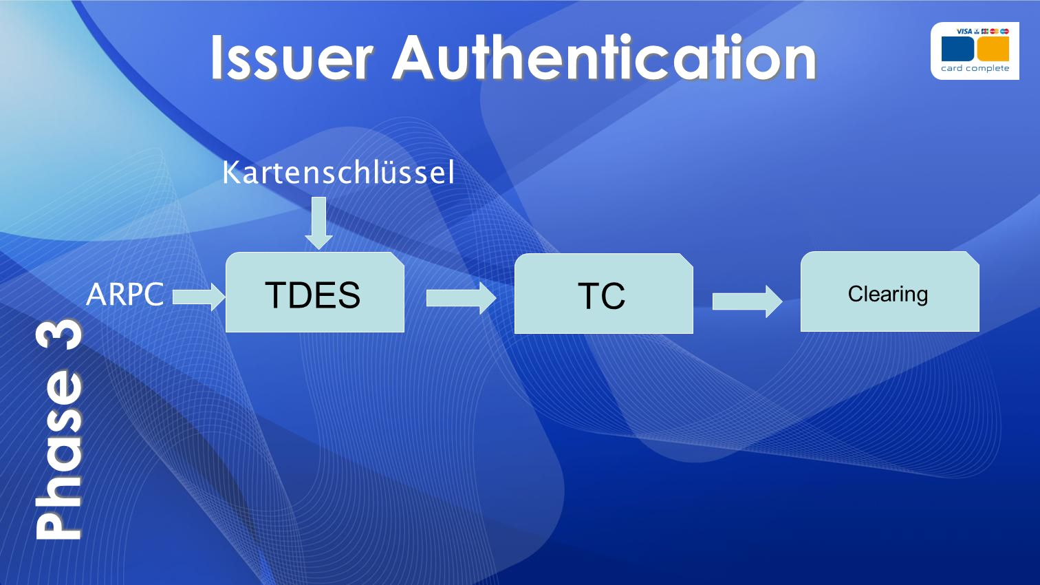 Issuer Authentication