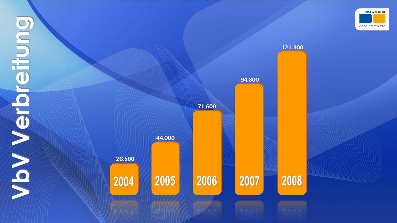 121.300 94.800. VbV Verbreitung. 71.600. 44.000. 26.500. 2004. 2005. 2006. 2007. 2008. 2004.
