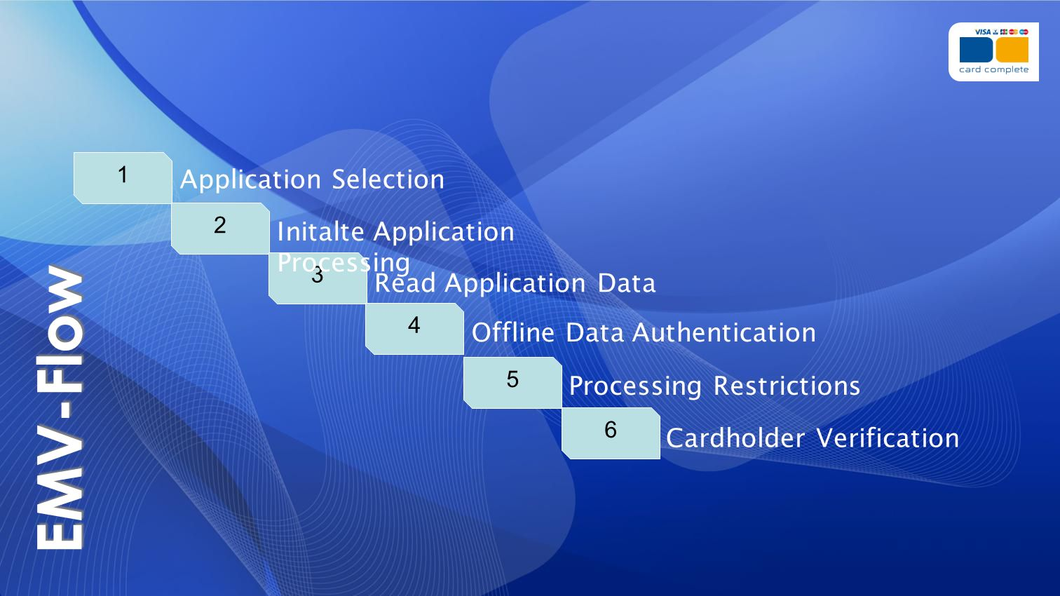 EMV-Flow Application Selection Initalte Application Processing