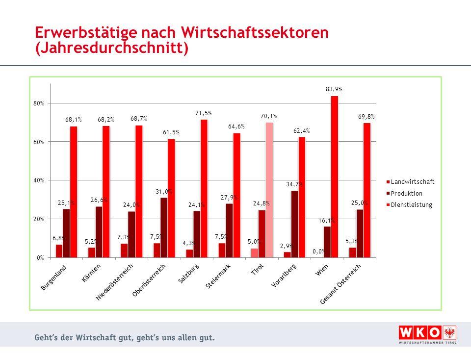 Erwerbstätige nach Wirtschaftssektoren (Jahresdurchschnitt)
