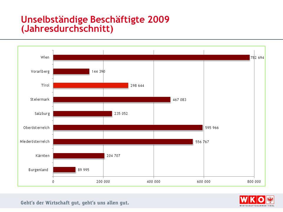 Unselbständige Beschäftigte 2009 (Jahresdurchschnitt)