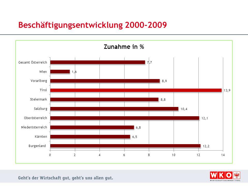 Beschäftigungsentwicklung 2000-2009