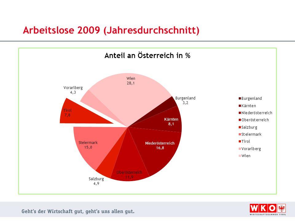 Arbeitslose 2009 (Jahresdurchschnitt)