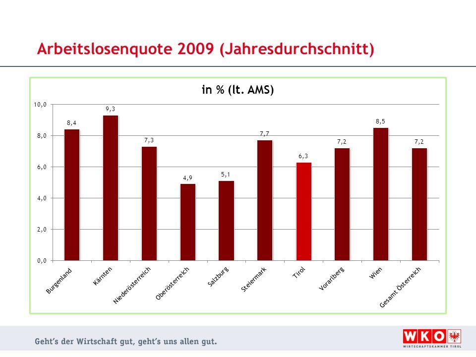 Arbeitslosenquote 2009 (Jahresdurchschnitt)