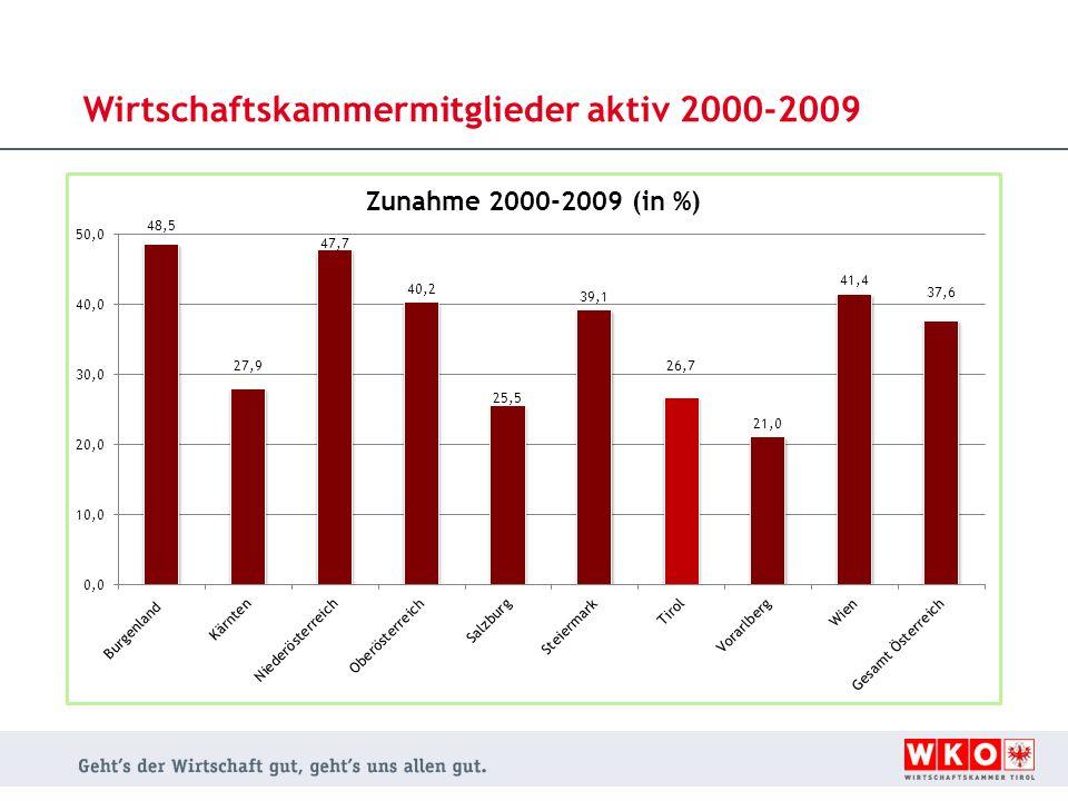 Wirtschaftskammermitglieder aktiv 2000-2009