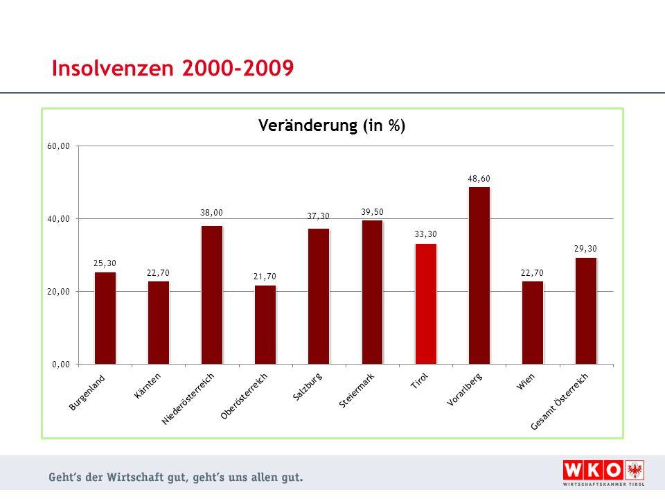 Insolvenzen 2000-2009