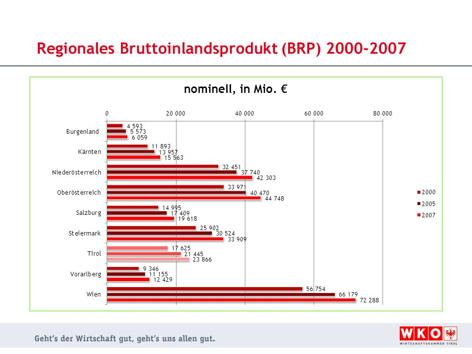 Regionales Bruttoinlandsprodukt (BRP) 2000-2007