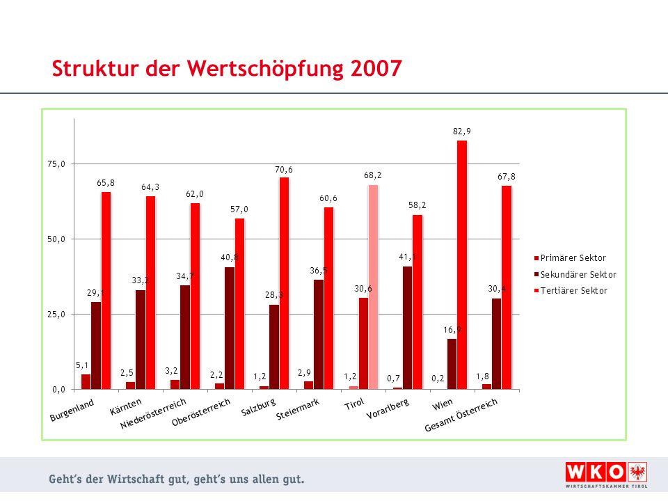 Struktur der Wertschöpfung 2007