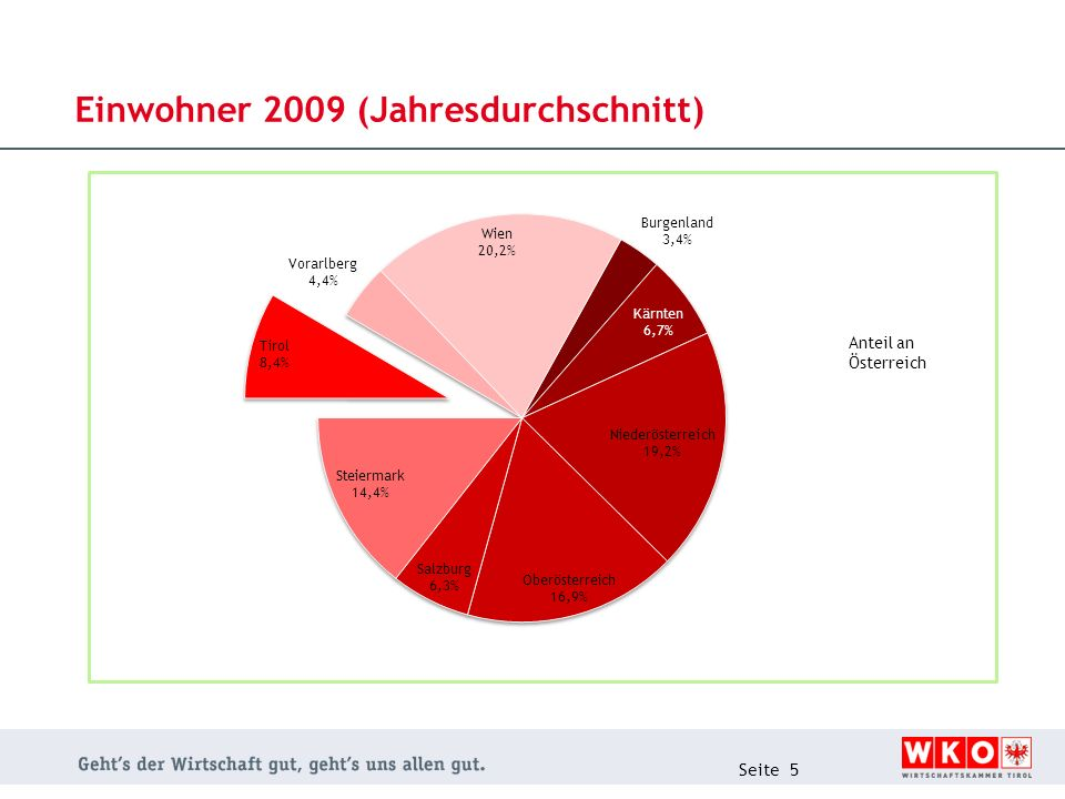 Einwohner 2009 (Jahresdurchschnitt)