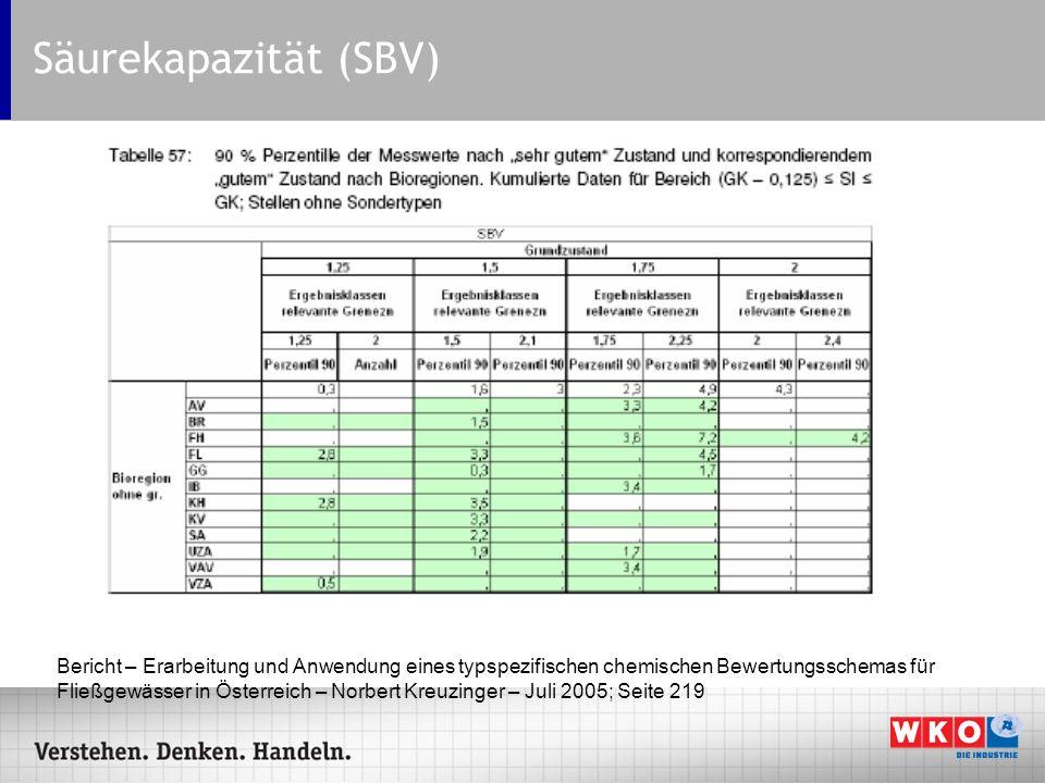 Säurekapazität (SBV)