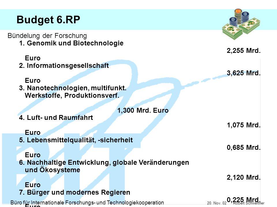 Budget 6.RP Bündelung der Forschung