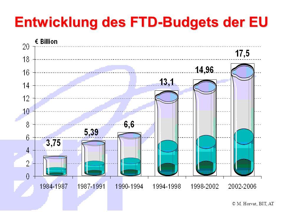 Entwicklung des FTD-Budgets der EU