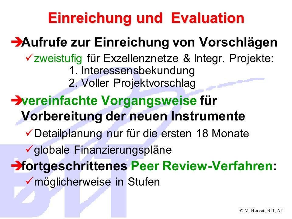 Einreichung und Evaluation