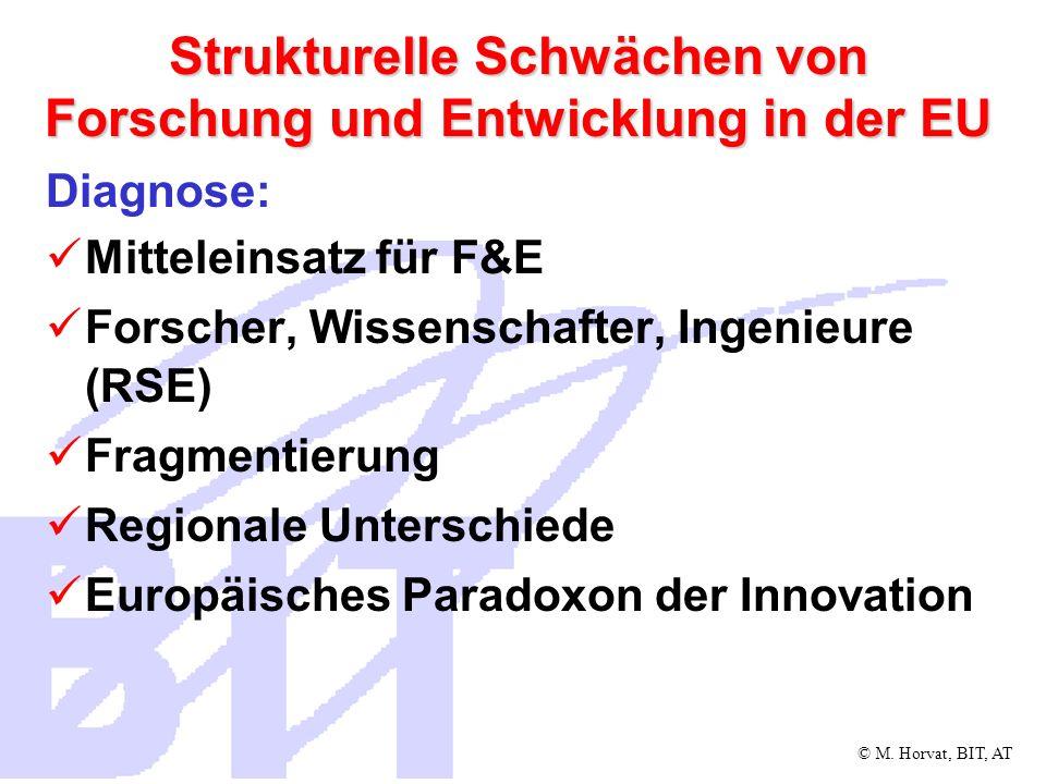 Strukturelle Schwächen von Forschung und Entwicklung in der EU