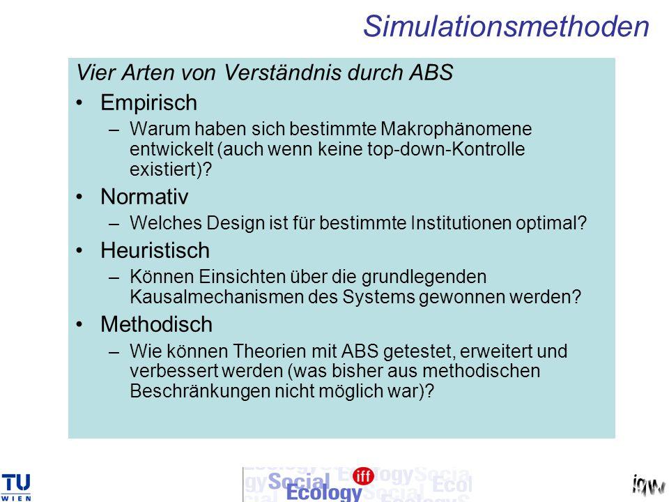 Simulationsmethoden Vier Arten von Verständnis durch ABS Empirisch