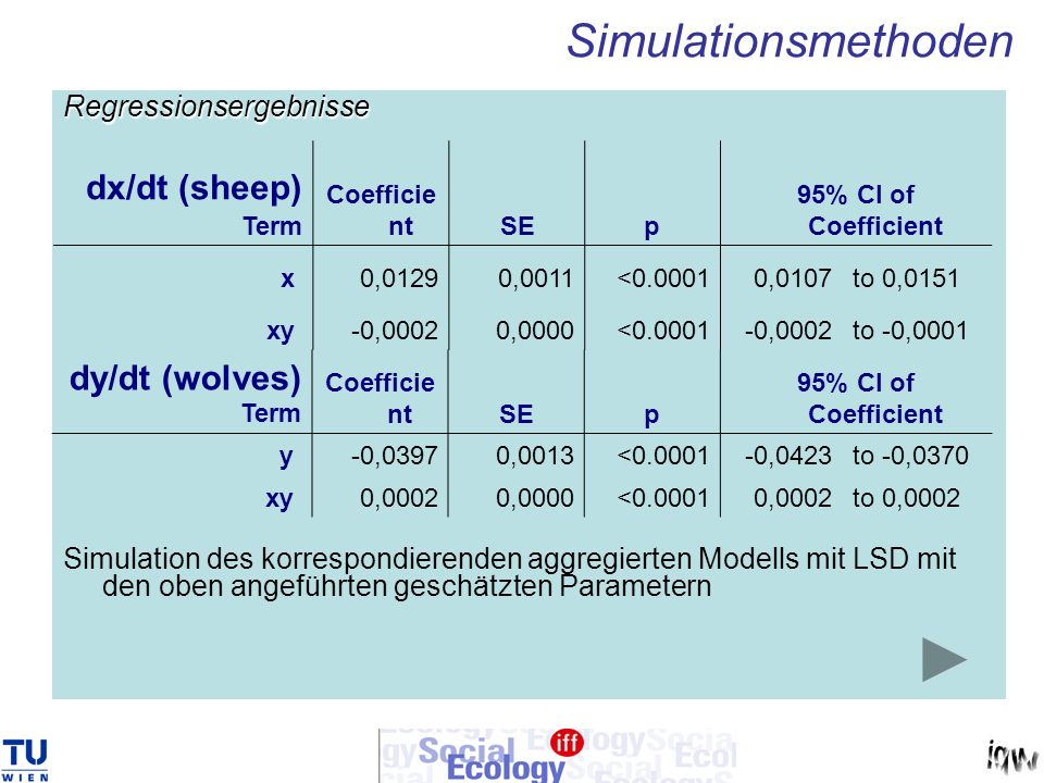 Simulationsmethoden dx/dt (sheep) dy/dt (wolves) Regressionsergebnisse