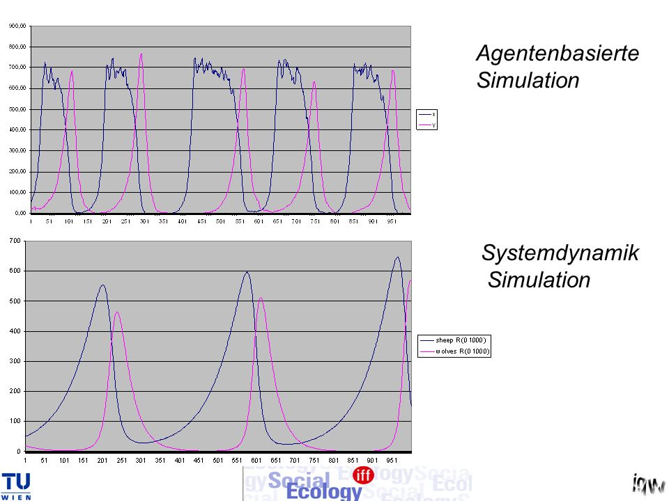 Agentenbasierte Simulation Systemdynamik Simulation