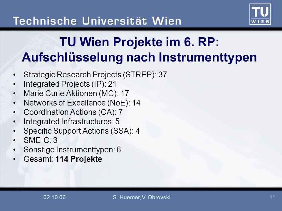 TU Wien Projekte im 6. RP: Aufschlüsselung nach Instrumenttypen
