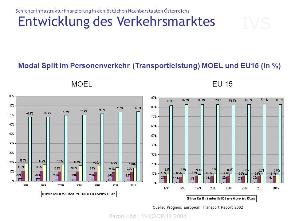 Entwicklung des Verkehrsmarktes