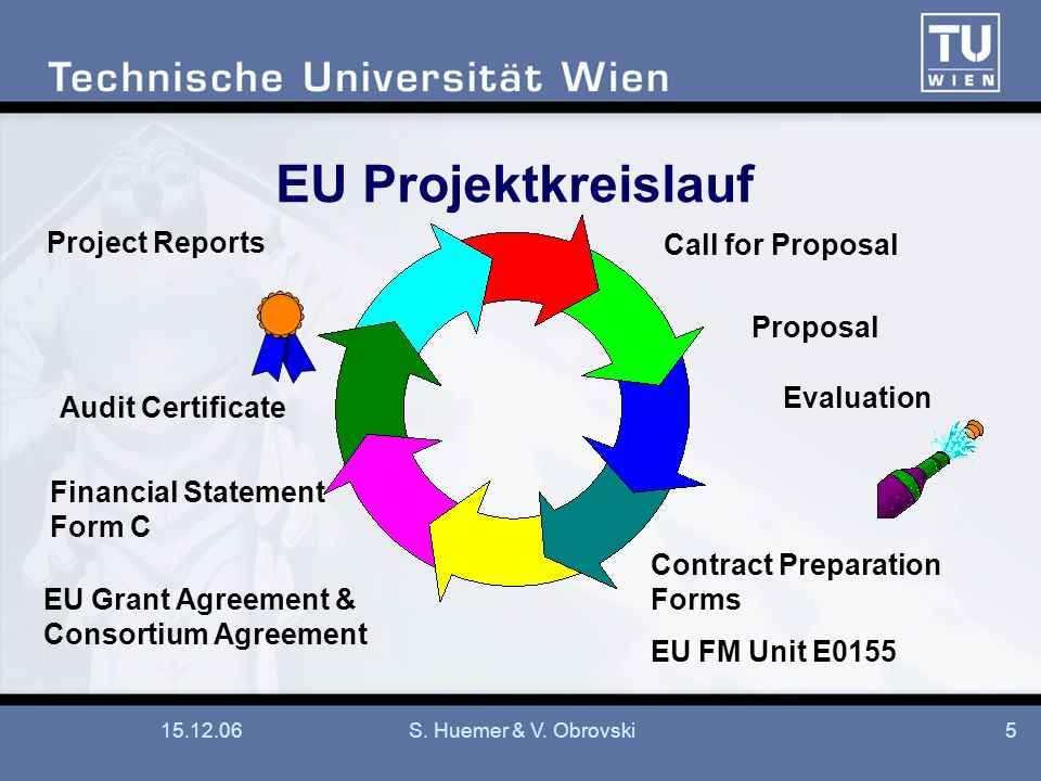 EU Projektkreislauf Project Reports Call for Proposal Proposal