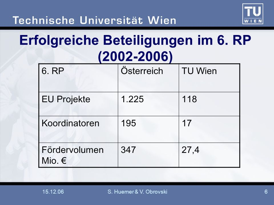 Erfolgreiche Beteiligungen im 6. RP (2002-2006)
