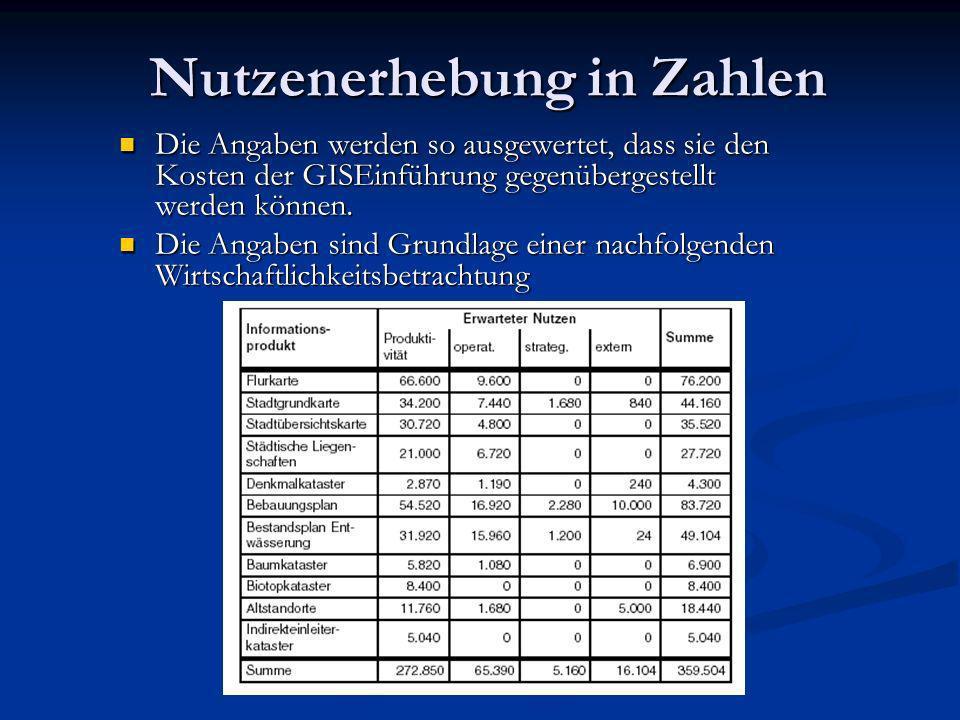 Nutzenerhebung in Zahlen