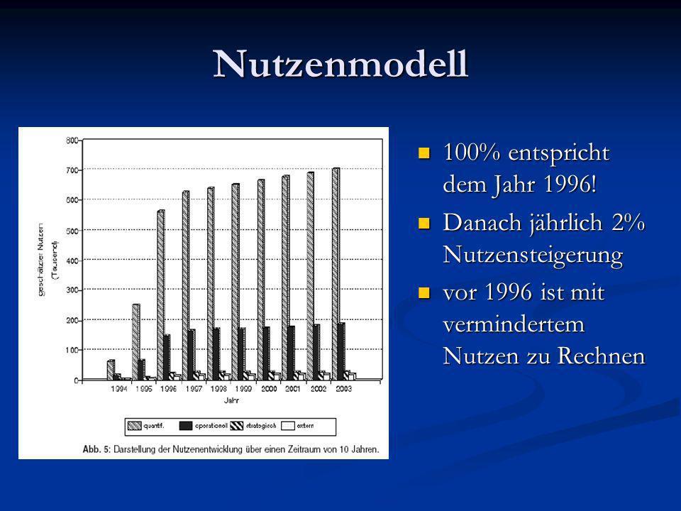 Nutzenmodell 100% entspricht dem Jahr 1996!